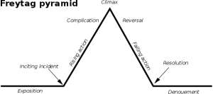 freytag_pyramid_2