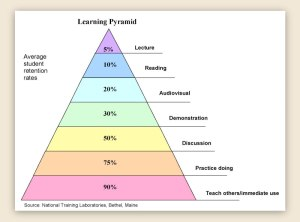 Teaching Pyramid